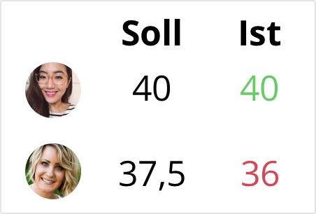 Soll-Ist Vergleich